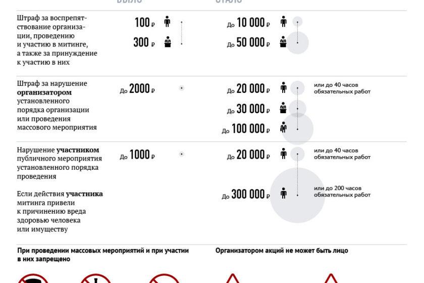 КС России приступил к рассмотрению жалобы на закон о митингах