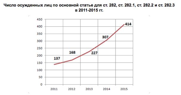 За пять лет число осужденных по экстремистским статьям выросло в три раза