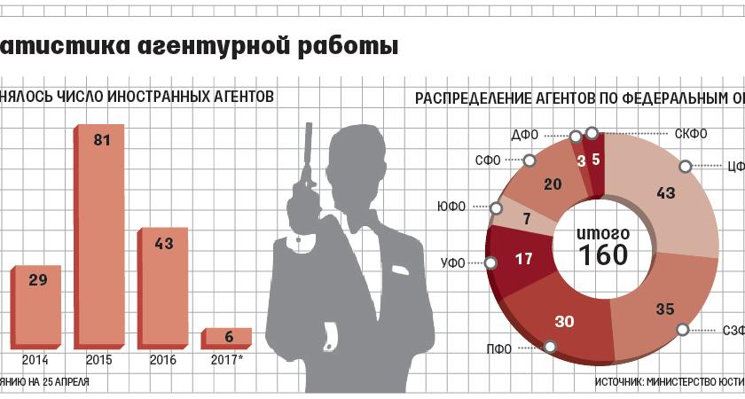 «Левада-центр» пожаловался в КС на закон об иностранных агентах