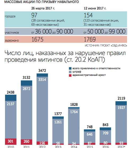 Россияне массово жалуются в ЕСПЧ из-за задержаний на акциях против коррупции