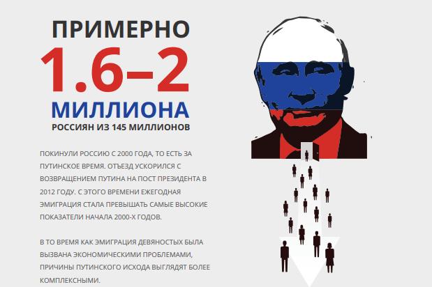The Putin Exodus
